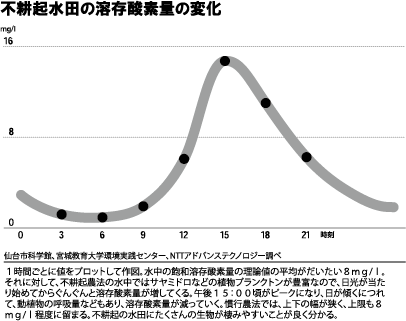 図、不耕起水田の溶存酵素量の変化